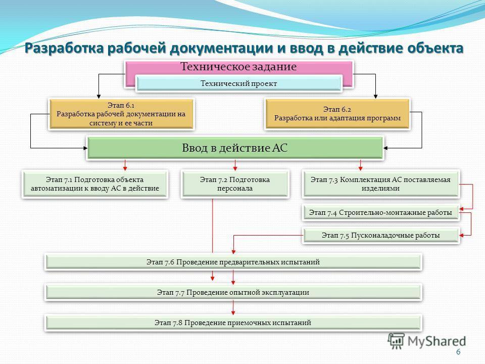 Разработка рабочей документации и ввод в действие объекта Техническое задание Этап 6.1 Разработка рабочей документации на систему и ее части Этап 6.1 Разработка рабочей документации на систему и ее части Этап 6.2 Разработка или адаптация программ Эта