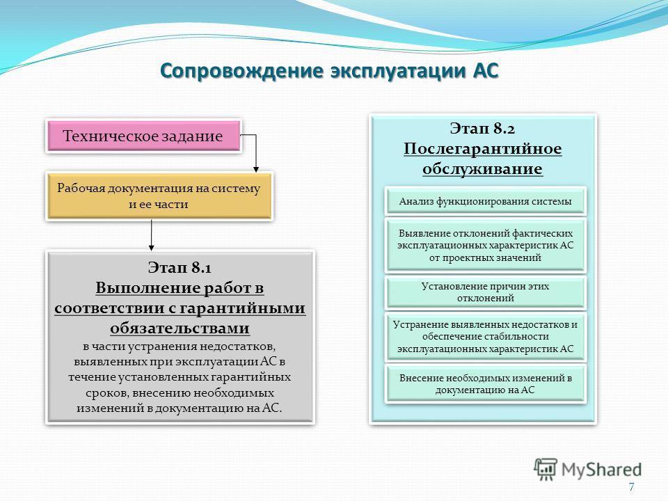 Сопровождение эксплуатации АС Техническое задание Рабочая документация на систему и ее части Этап 8.1 Выполнение работ в соответствии с гарантийными обязательствами в части устранения недостатков, выявленных при эксплуатации АС в течение установленны