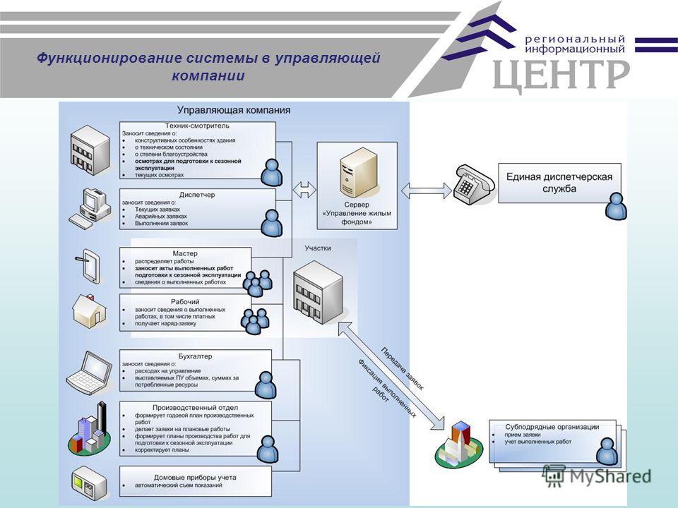 Функционирование системы в управляющей компании