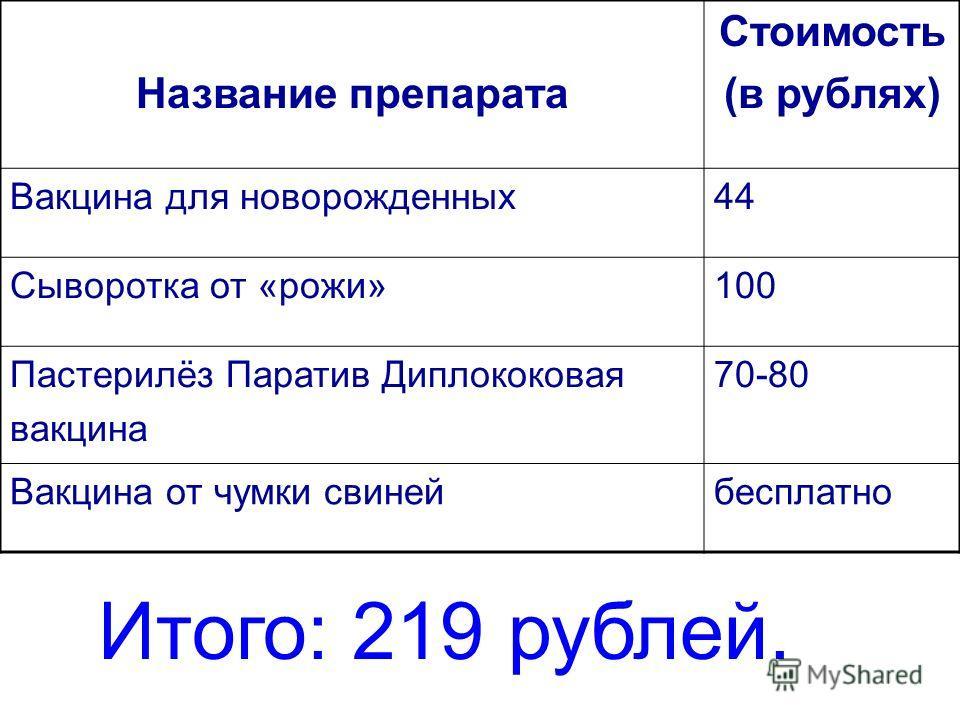 Название препарата Стоимость (в рублях) Вакцина для новорожденных44 Сыворотка от «рожи»100 Пастерилёз Паратив Диплококовая вакцина 70-80 Вакцина от чумки свинейбесплатно Итого: 219 рублей.
