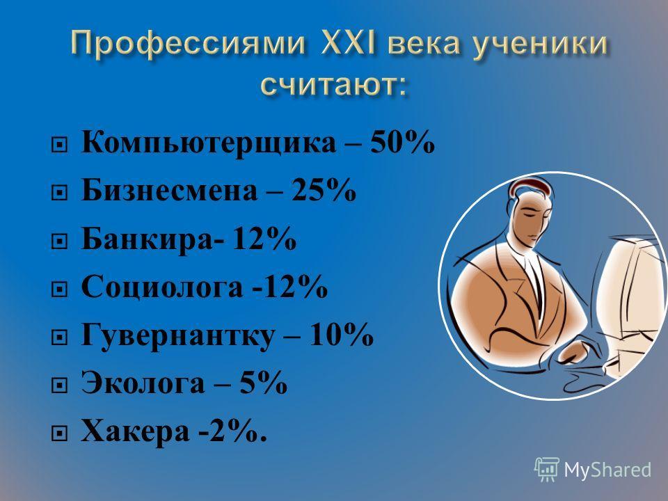 Компьютерщика – 50% Бизнесмена – 25% Банкира - 12% Социолога -12% Гувернантку – 10% Эколога – 5% Хакера -2%.
