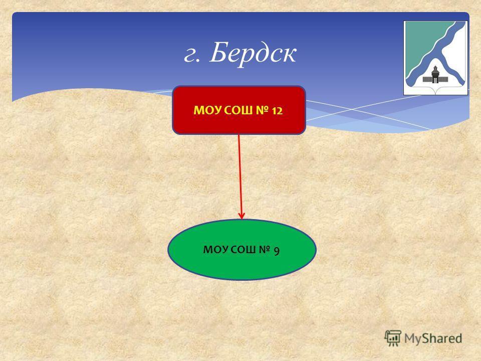 Барабинский Район Карта