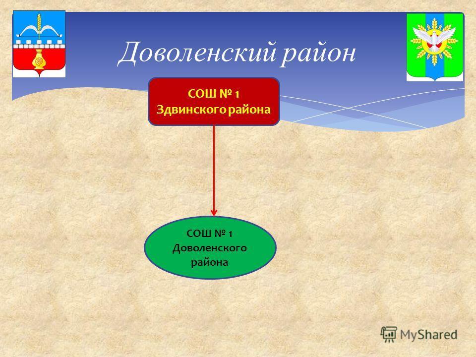 Доволенский район СОШ 1 Здвинского района СОШ 1 Доволенского района