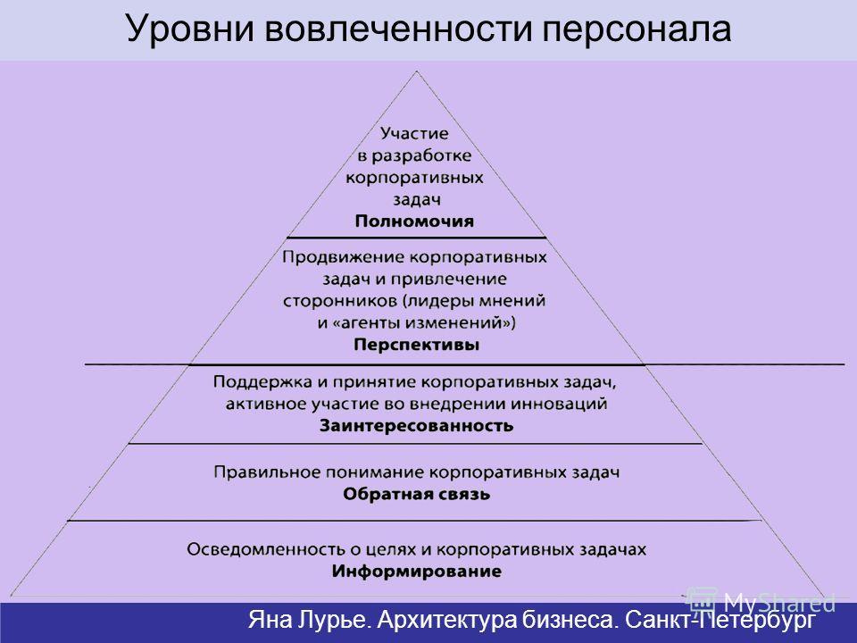Уровни вовлеченности персонала Яна Лурье. Архитектура бизнеса. Санкт-Петербург