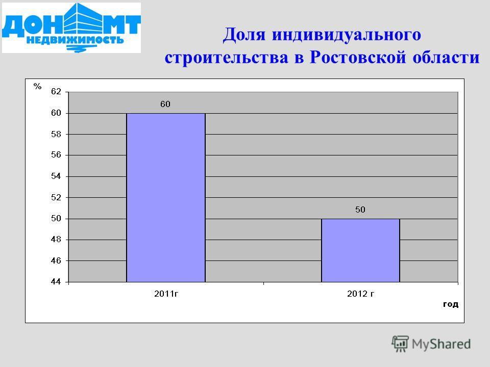 Доля индивидуального строительства в Ростовской области