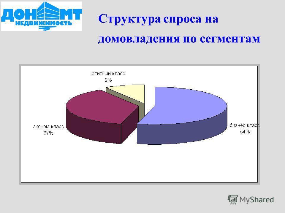 Структура спроса на домовладения по сегментам