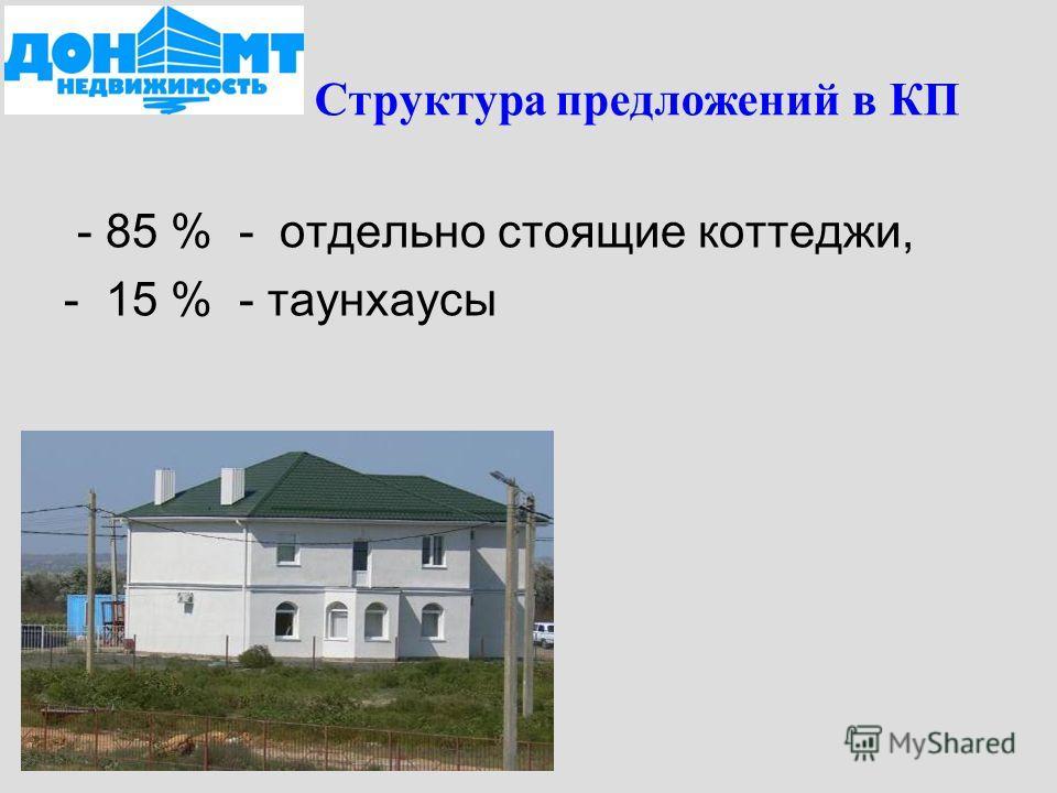 Структура предложений в КП - 85 % - отдельно стоящие коттеджи, - 15 % - таунхаусы