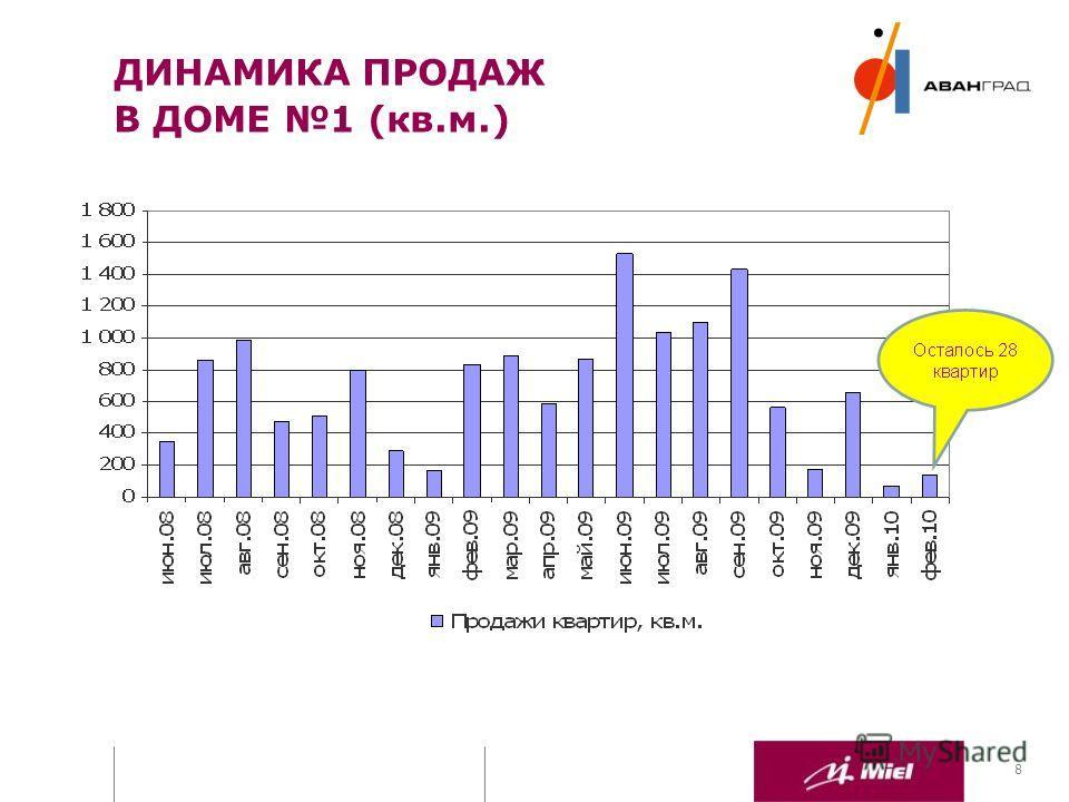 ПРЕЗЕНТАЦИЯ ДЛЯ ИНВЕСТОРОВ 8 ДИНАМИКА ПРОДАЖ В ДОМЕ 1 (кв.м.)