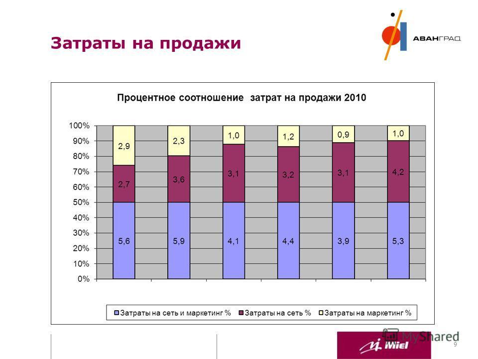ПРЕЗЕНТАЦИЯ ДЛЯ ИНВЕСТОРОВ 9 Затраты на продажи
