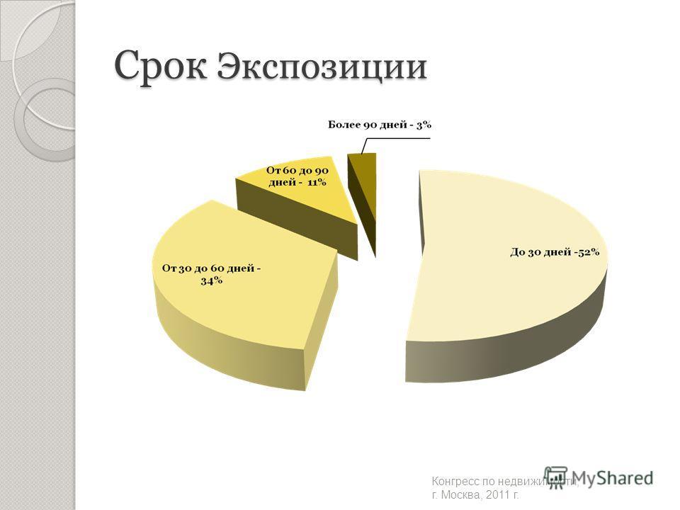 Срок Экспозиции Конгресс по недвижимости, г. Москва, 2011 г.