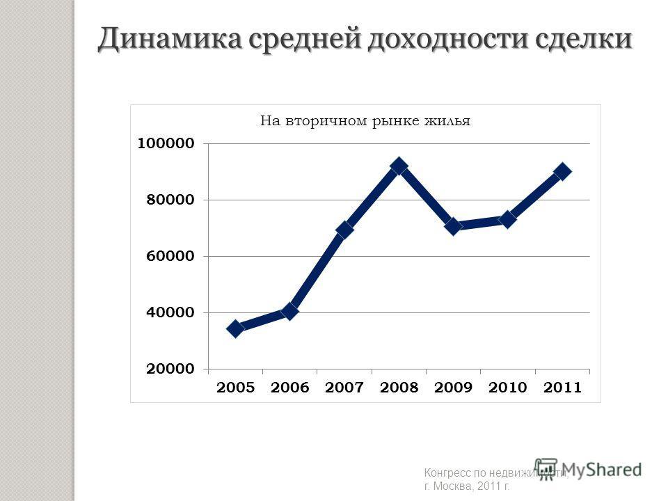 Динамика средней доходности сделки Конгресс по недвижимости, г. Москва, 2011 г.