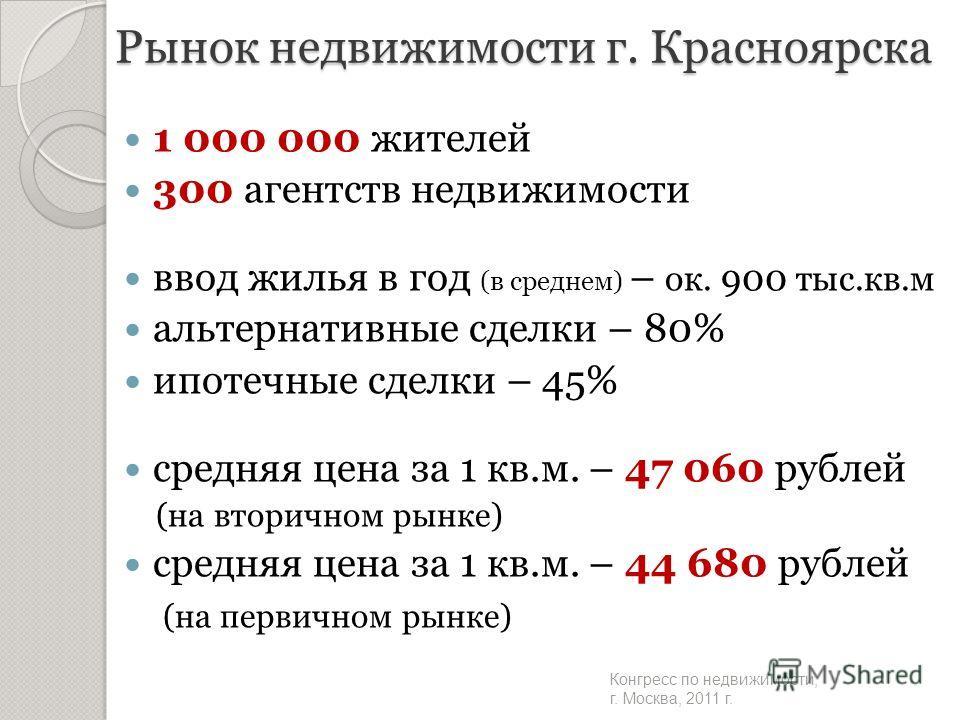 Рынок недвижимости г. Красноярска 1 000 000 жителей 300 агентств недвижимости ввод жилья в год (в среднем) – ок. 900 тыс.кв.м альтернативные сделки – 80% ипотечные сделки – 45% средняя цена за 1 кв.м. – 47 060 рублей (на вторичном рынке) средняя цена