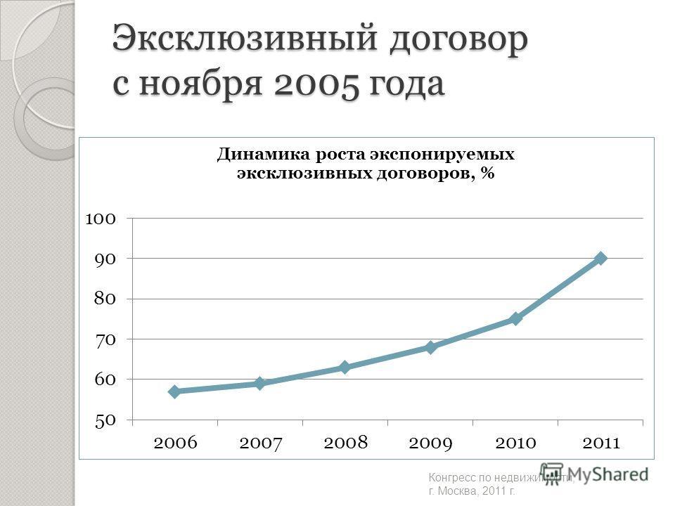 Эксклюзивный договор с ноября 2005 года Конгресс по недвижимости, г. Москва, 2011 г.