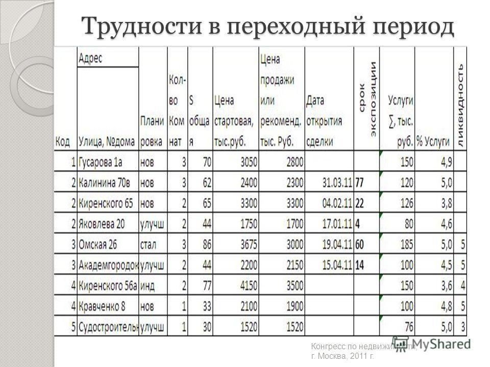 Трудности в переходный период Конгресс по недвижимости, г. Москва, 2011 г.