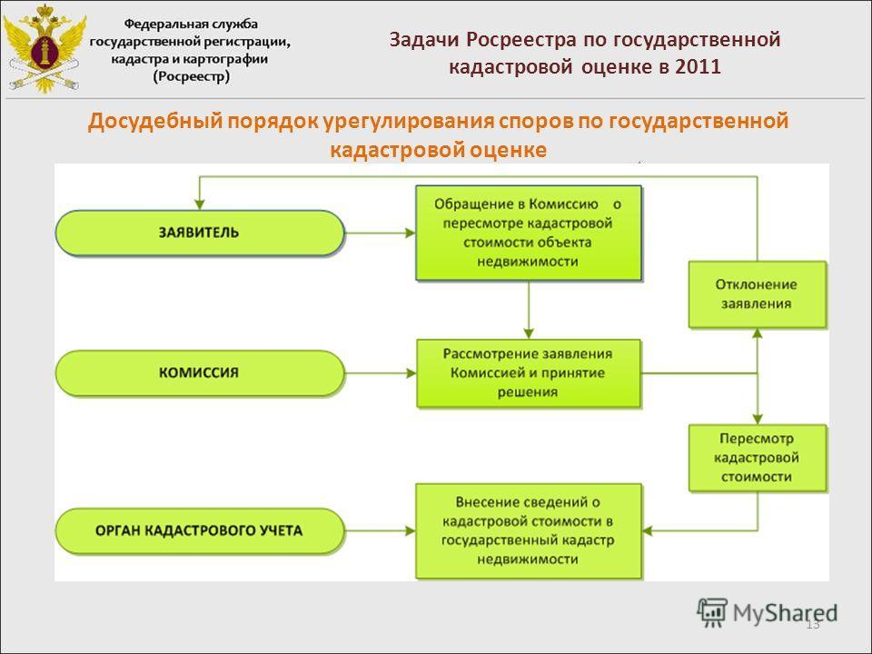 13 Задачи Росреестра по государственной кадастровой оценке в 2011 Досудебный порядок урегулирования споров по государственной кадастровой оценке