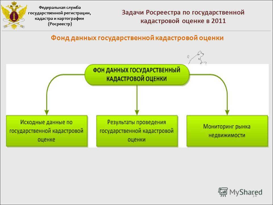 14 Задачи Росреестра по государственной кадастровой оценке в 2011 Фонд данных государственной кадастровой оценки
