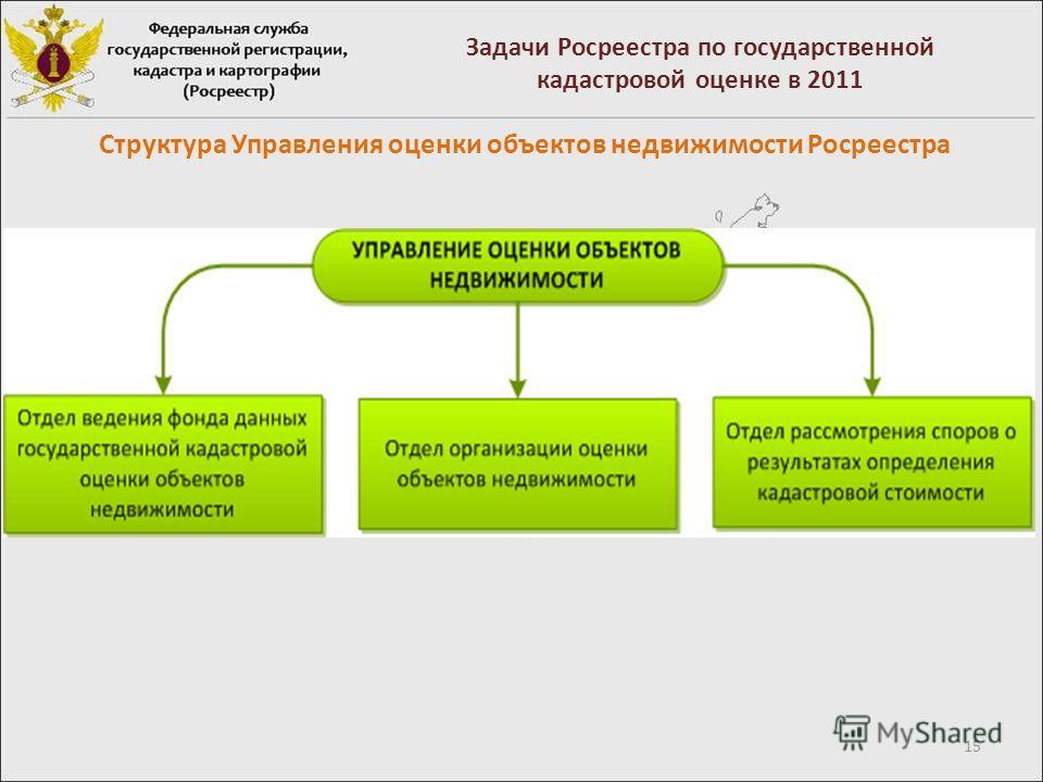 15 Задачи Росреестра по государственной кадастровой оценке в 2011 Структура Управления оценки объектов недвижимости Росреестра