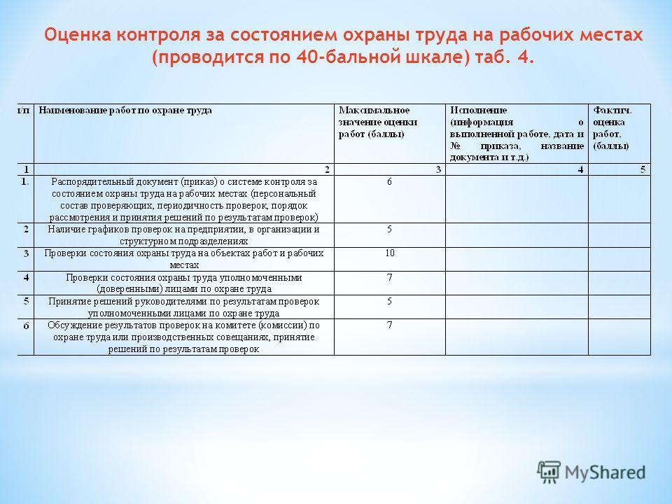 Оценка контроля за состоянием охраны труда на рабочих местах (проводится по 40-бальной шкале) таб. 4.