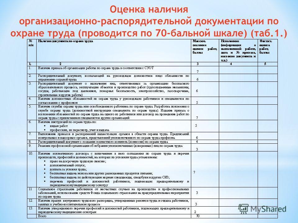 Оценка наличия организационно-распорядительной документации по охране труда (проводится по 70-бальной шкале) (таб.1.)