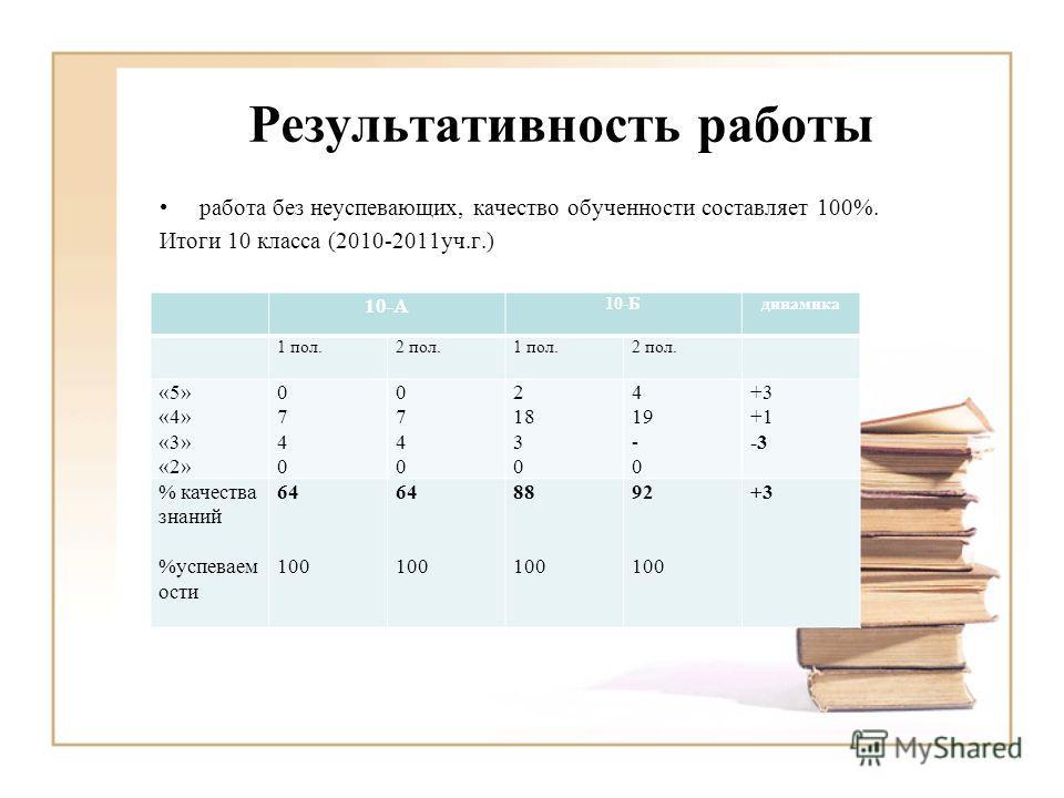 Результативность работы работа без неуспевающих, качество обученности составляет 100%. Итоги 10 класса (2010-2011уч.г.) 10-А 10-Бдинамика 1 пол.2 пол.1 пол.2 пол. «5» «4» «3» «2» 07400740 07400740 2 18 3 0 4 19 - 0 +3 +1 -3 % качества знаний %успевае