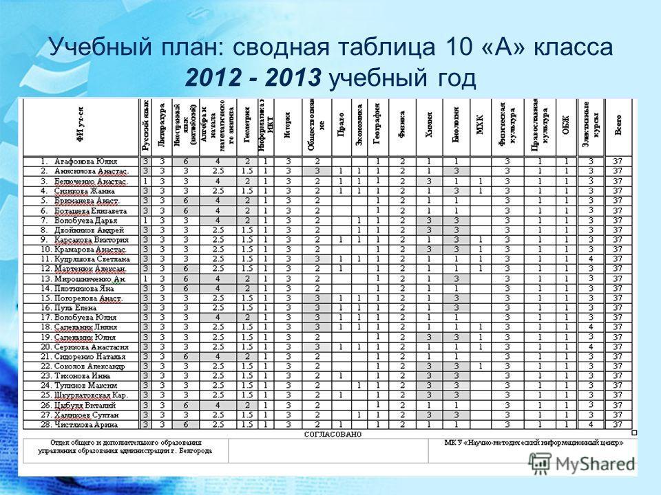 Учебный план: сводная таблица 10 «А» класса 2012 - 2013 учебный год