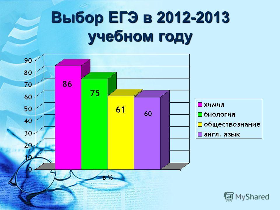Выбор ЕГЭ в 2012-2013 учебном году