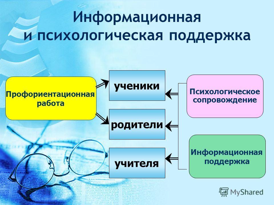 Информационная и психологическая поддержка ученики родители учителя Психологическое сопровождение Профориентационная работа Информационная поддержка