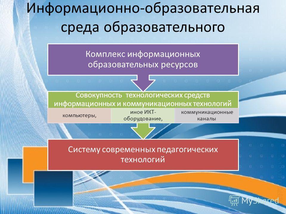 Информационно-образовательная среда образовательного учреждения включает: Систему современных педагогических технологий Совокупность технологических средств информационных и коммуникационных технологий компьютеры, иное ИКТ- оборудование, коммуникацио