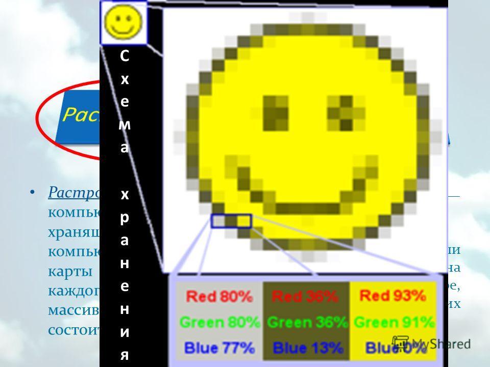 Растровая графика компьютерная графика, хранящаяся в памяти компьютера в виде карты данных для каждого пикселя, из массива которых состоит изображение. Растровое изображение изображение, представляющее собой сетку пикселей или цветных точек на компью
