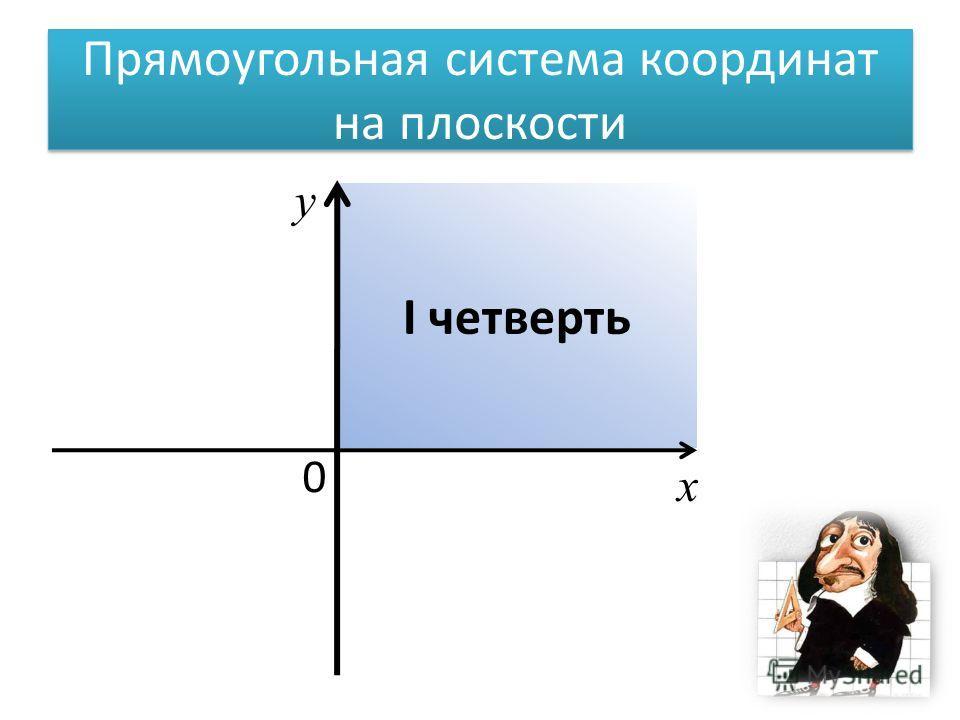I четверть Прямоугольная система координат на плоскости 0 х у