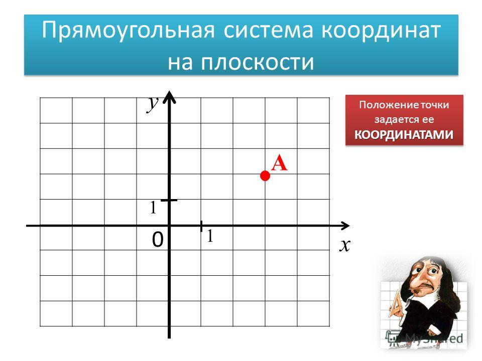 0 х у 1 1 A Положение точки задается ееКООРДИНАТАМИ КООРДИНАТАМИ