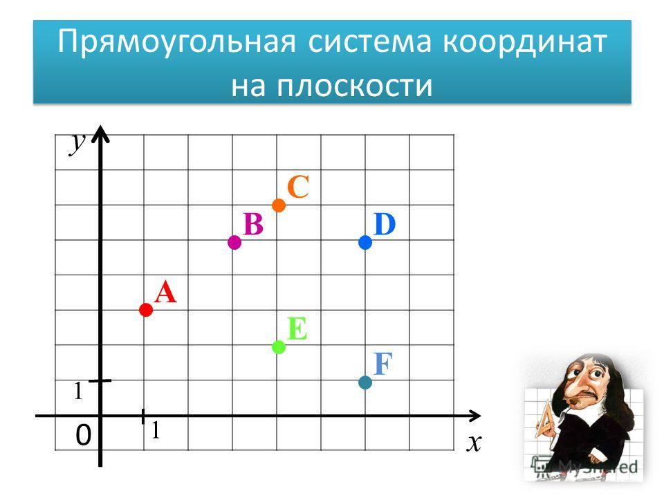 Прямоугольная система координат на плоскости 0 х у 1 1 D A E B C F