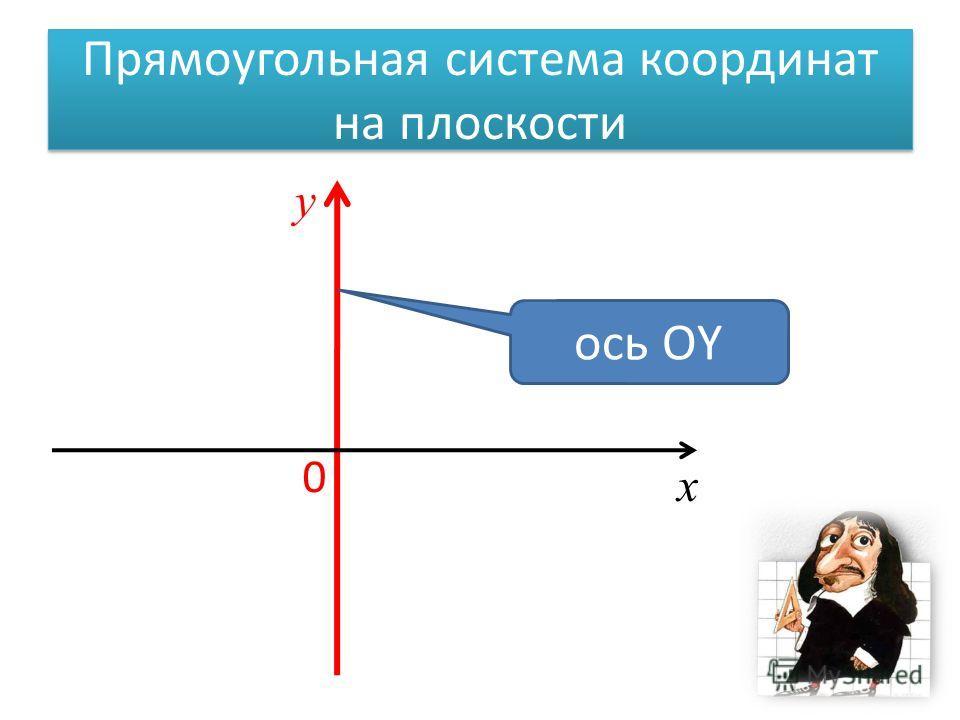 Прямоугольная система координат на плоскости 0 х у ось ОY