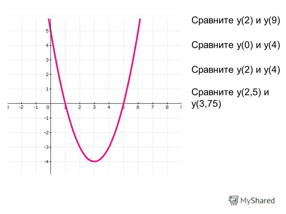 Сравните у(2) и у(9) Сравните у(0) и у(4) Сравните у(2) и у(4) Сравните у(2,5) и у(3,75)