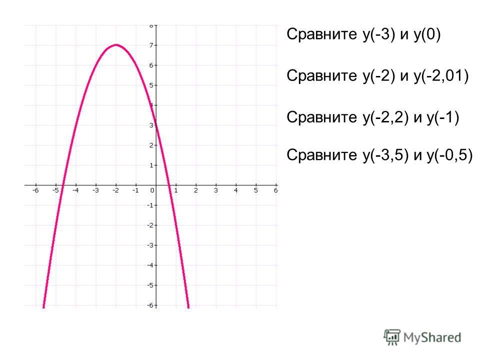 Сравните у(-3) и у(0) Сравните у(-2) и у(-2,01) Сравните у(-2,2) и у(-1) Сравните у(-3,5) и у(-0,5)