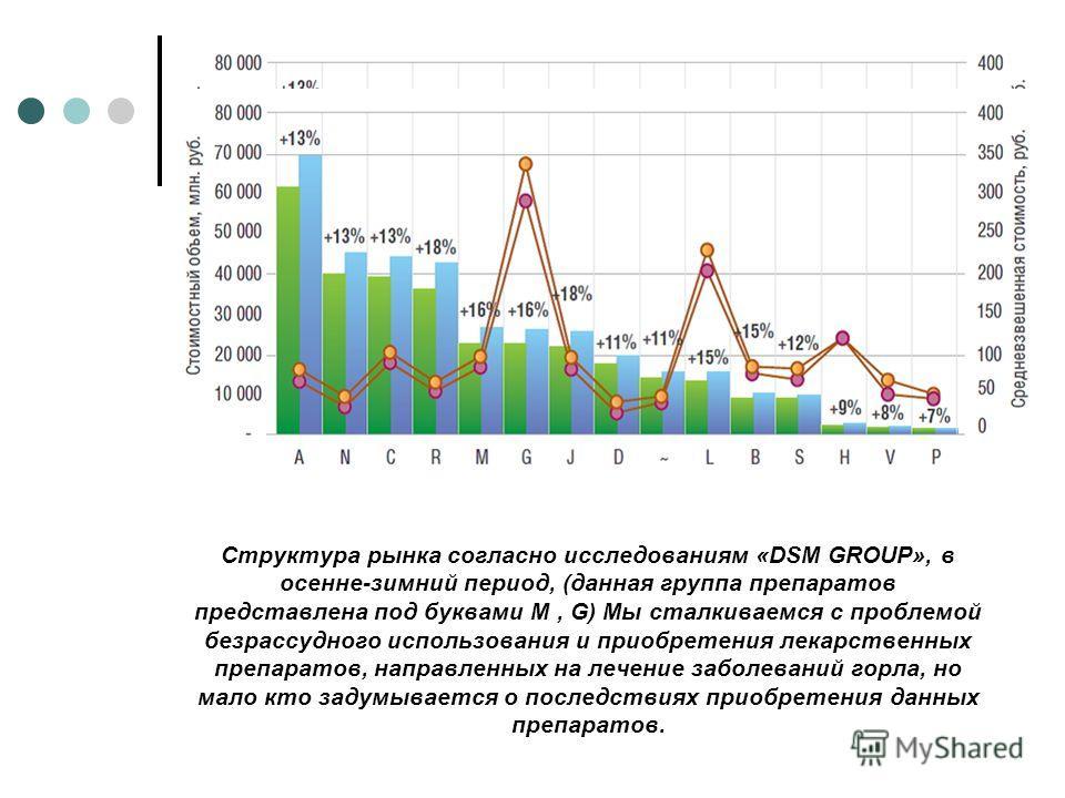 Структура рынка согласно исследованиям «DSM GROUP», в осенне-зимний период, (данная группа препаратов представлена под буквами M, G) Мы сталкиваемся с проблемой безрассудного использования и приобретения лекарственных препаратов, направленных на лече