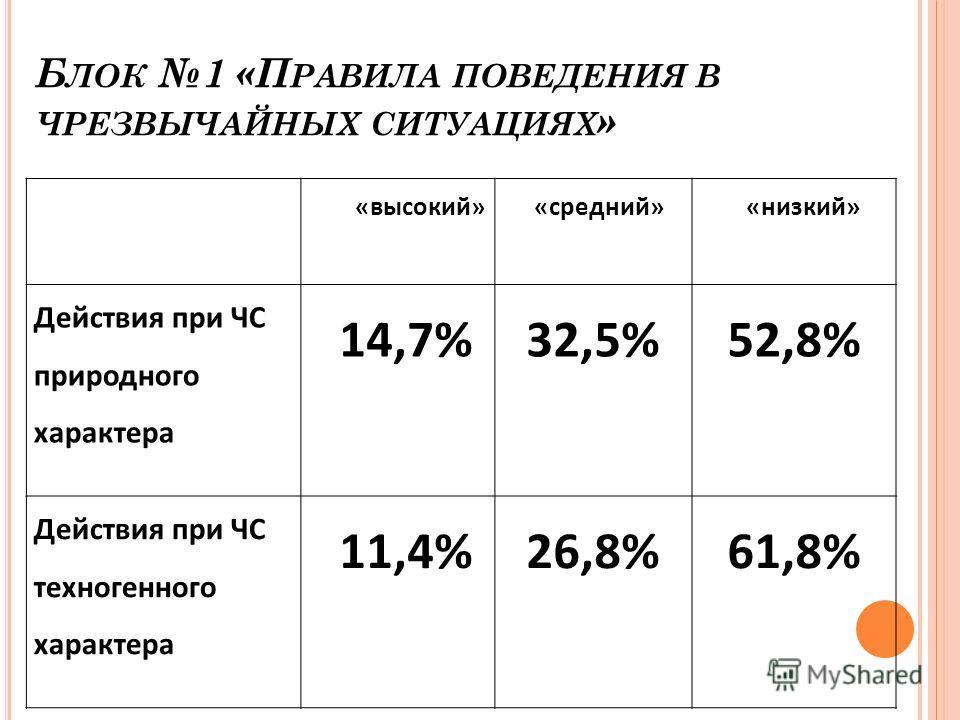 Б ЛОК 1 «П РАВИЛА ПОВЕДЕНИЯ В ЧРЕЗВЫЧАЙНЫХ СИТУАЦИЯХ » «высокий»«средний»«низкий» Действия при ЧС природного характера 14,7%32,5%52,8% Действия при ЧС техногенного характера 11,4%26,8%61,8%