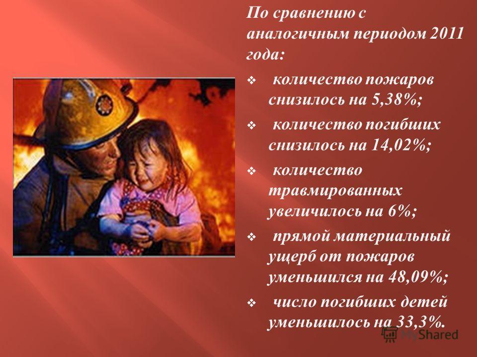 По сравнению с аналогичным периодом 2011 года : количество пожаров снизилось на 5,38%; количество погибших снизилось на 14,02%; количество травмированных увеличилось на 6%; прямой материальный ущерб от пожаров уменьшился на 48,09%; число погибших дет