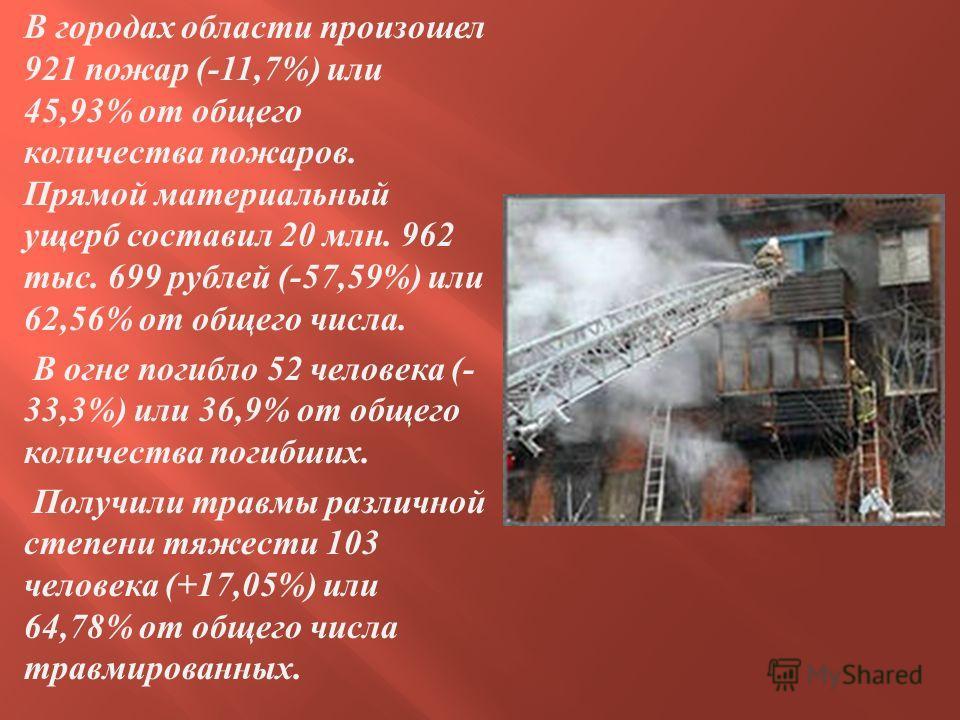 В городах области произошел 921 пожар (-11,7%) или 45,93% от общего количества пожаров. Прямой материальный ущерб составил 20 млн. 962 тыс. 699 рублей (-57,59%) или 62,56% от общего числа. В огне погибло 52 человека (- 33,3%) или 36,9% от общего коли