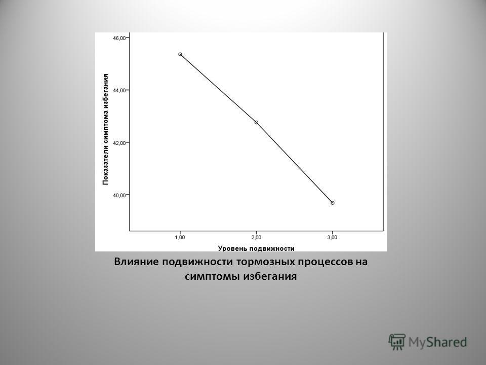 Влияние подвижности тормозных процессов на симптомы избегания