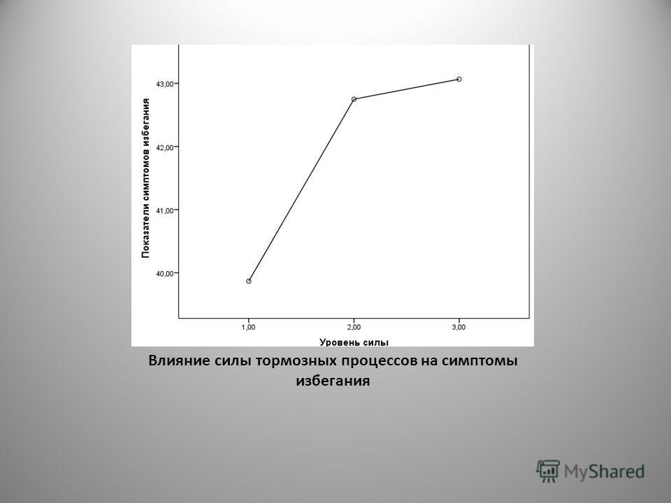 Влияние силы тормозных процессов на симптомы избегания