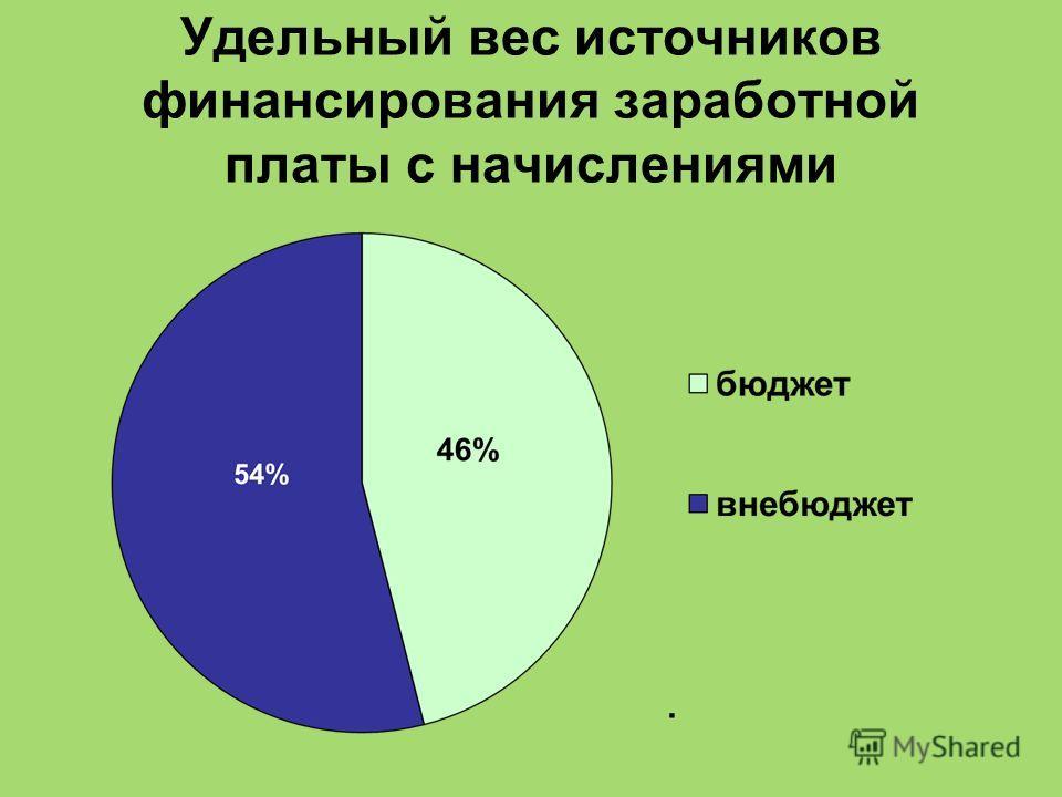 Удельный вес источников финансирования заработной платы с начислениями.