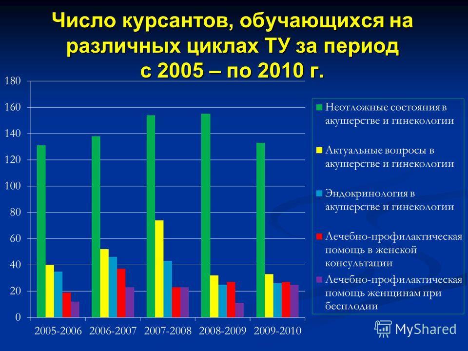 Число курсантов, обучающихся на различных циклах ТУ за период с 2005 – по 2010 г.