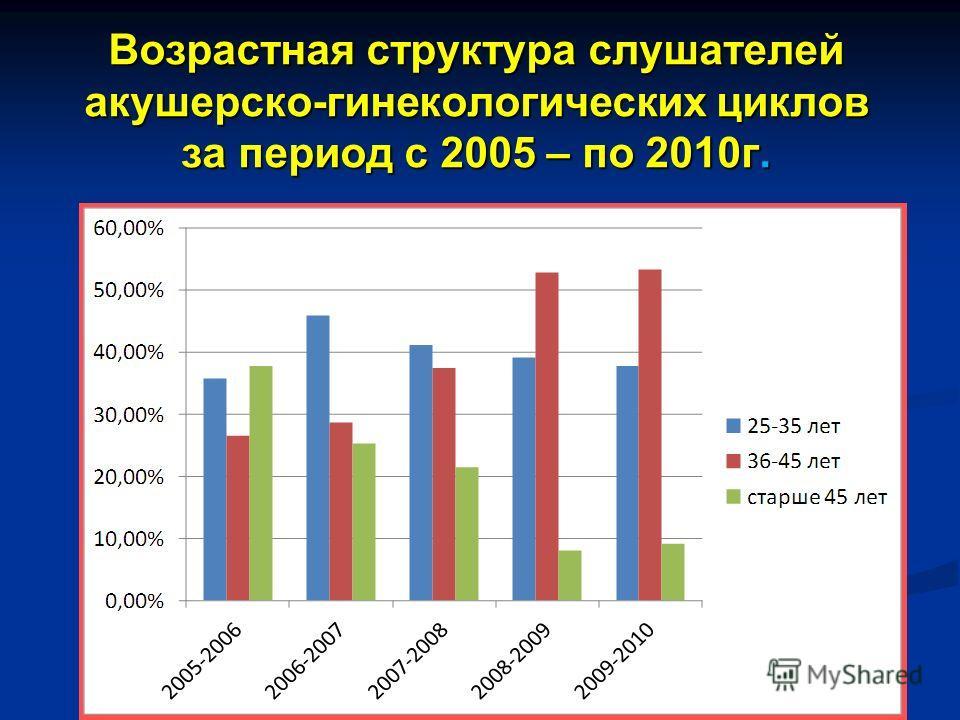 Возрастная структура слушателей акушерско-гинекологических циклов за период с 2005 – по 2010г.