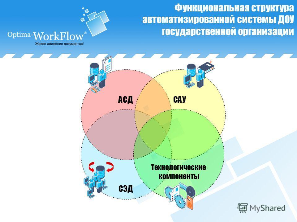 Функциональная структура автоматизированной системы ДОУ государственной организации СЭД АСДСАУ Технологические компоненты