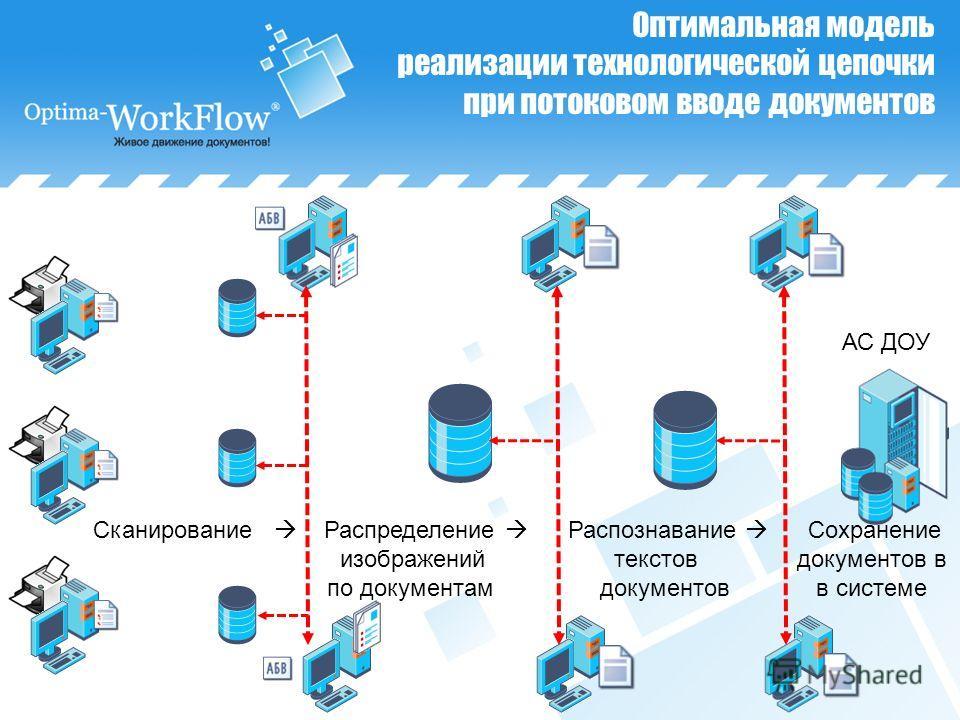 Сканирование Распределение Распознавание Сохранение изображений текстов документов в по документам документов в системе Оптимальная модель реализации технологической цепочки при потоковом вводе документов АС ДОУ