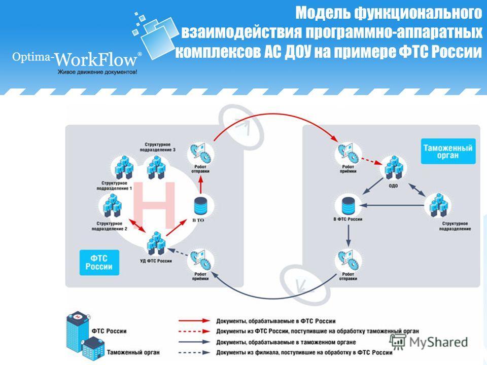 Модель функционального взаимодействия программно-аппаратных комплексов АС ДОУ на примере ФТС России