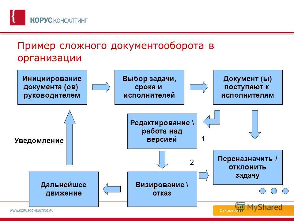 Пример сложного документооборота в организации Инициирование документа (ов) руководителем Выбор задачи, срока и исполнителей Документ (ы) поступают к исполнителям Переназначить / отклонить задачу Редактирование \ работа над версией Визирование \ отка