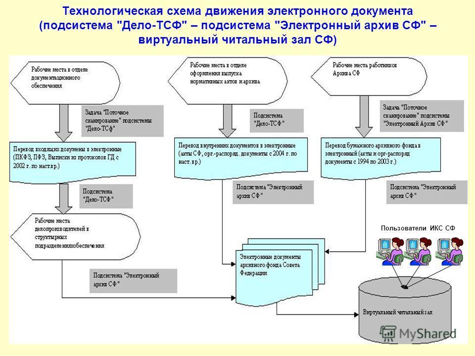 Технологическая схема движения электронного документа (подсистема Дело-ТСФ – подсистема Электронный архив СФ – виртуальный читальный зал СФ) Пользователи ИКС СФ