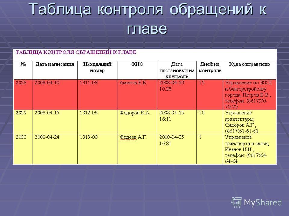 Таблица контроля обращений к главе